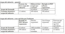 Tabella dei consumi di acqua dal rubinetto in Toscana