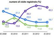Grafico dal dossier Caritas 2013 a Pistoia