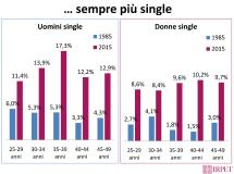 Slide sul rapporto di genere Irpet