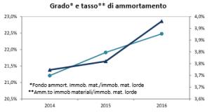Grafico andamento