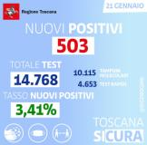 Positivi in Toscana al 21 gennaio